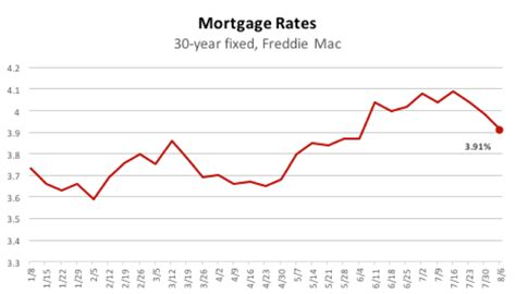 house loan percentage rate housing market jitters won t derail slow motion recovery