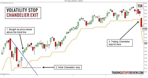 Chandelier Exit The Logical Trader S Guide To Setting Stop Losses