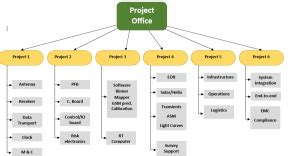 Work Breakdown Structure Template Free Word Templates Work Breakdown Structure Template Word