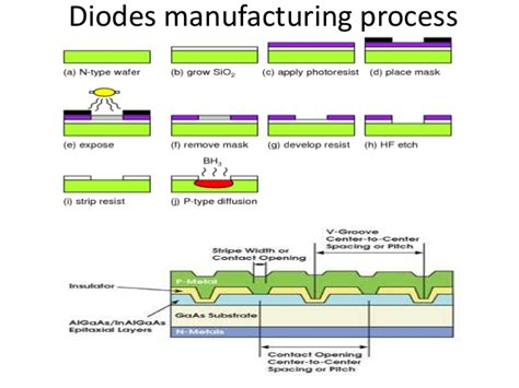 resistors manufacturing process pn diode fabrication process 28 images mos transistor physics more indium gallium nitride