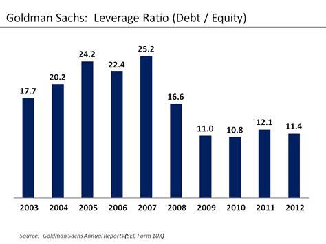 jp global corporate bank deleveraging