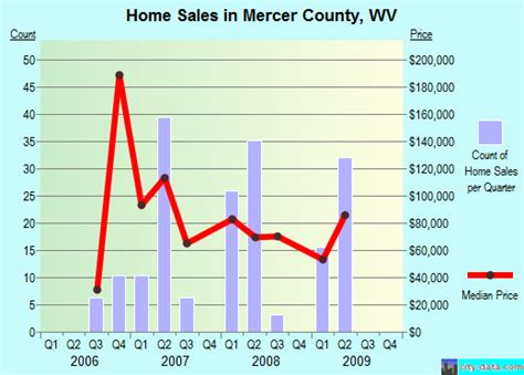 the housing value of every county in the u s metrocosm mercer county west virginia detailed profile houses