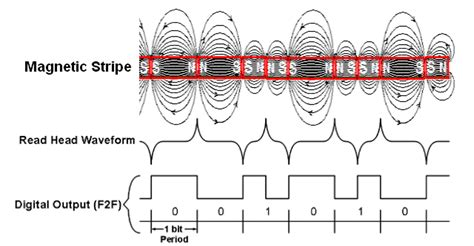 digital communications extracting binary magnetic strip