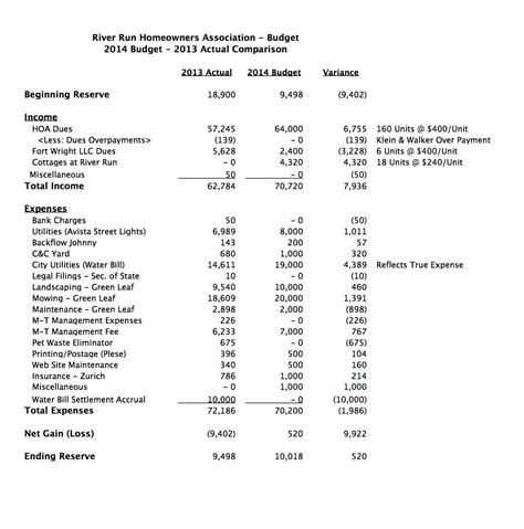 homeowners association budget template river run 2014 budget report river run spokane
