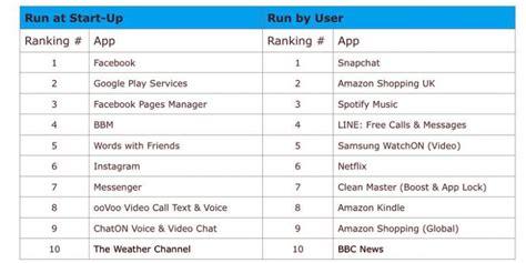 membuat aplikasi android ringan daftar 10 aplikasi android yang membuat boros baterai