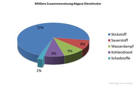 Woraus Besteht K Hlmittel Beim Auto by Motorblog 187 Definiere Einen Grenzwert Und Man Wird Ihn