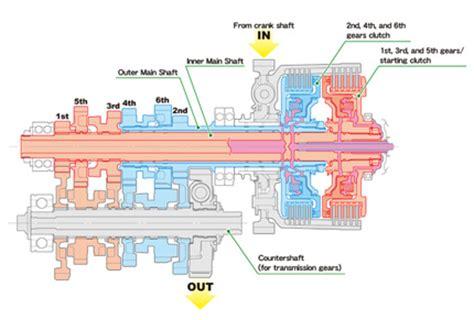 Motorrad Doppelkupplung by Honda Doppelkupplung Modellnews