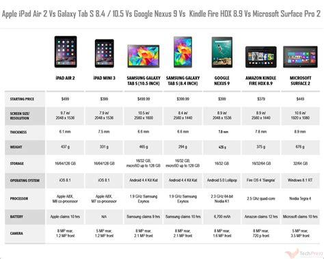 air 2 specs air 2 vs nexus 9 vs mini 3 vs galaxy tab s vs