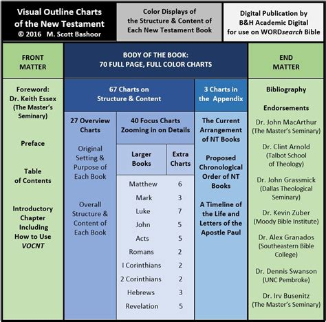 visual outline charts of the new testament books bibleprism welcome