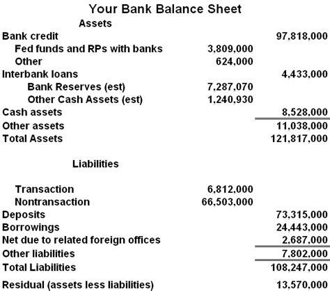 bank balance sheet bank balance sheet exle