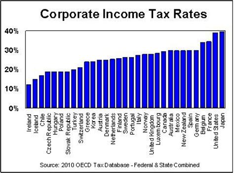 Mba Salary After Tax by A Cross Country Comparison Of Corporate Income Taxes Forbes