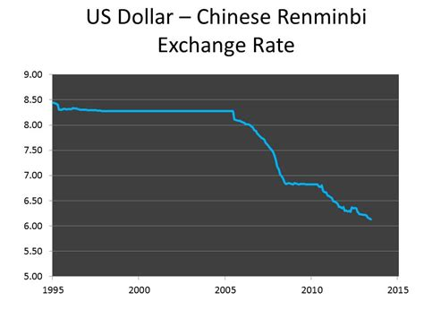 currency converter yuan to usd exchange rate us dollar rmb today