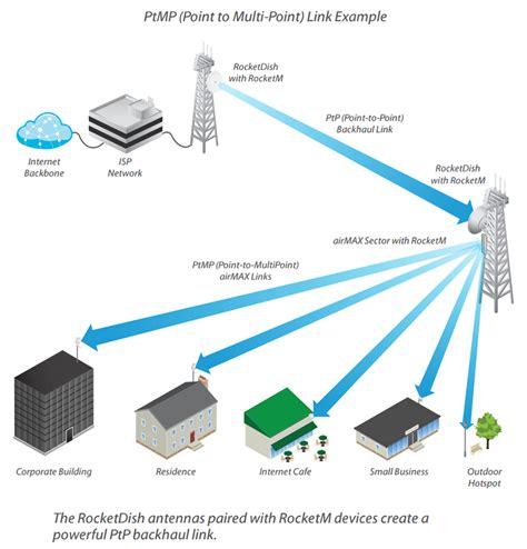 Ubiquiti Air Max Sector 5g16 ubiquiti airmax ac 22dbi 45deg sector antenna