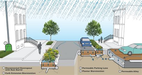 project history green infrastructure rock creek green infrastructure project a dcwater