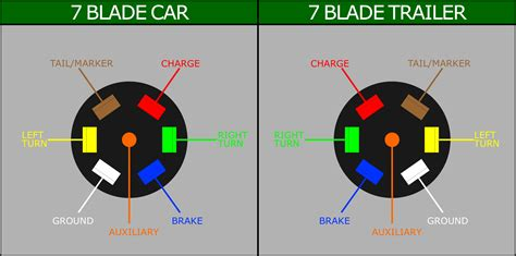 7 blade wiring diagram get free image about wiring diagram