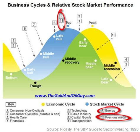 cycle economics and personal finance books stock market elliott wave count economic cycle and