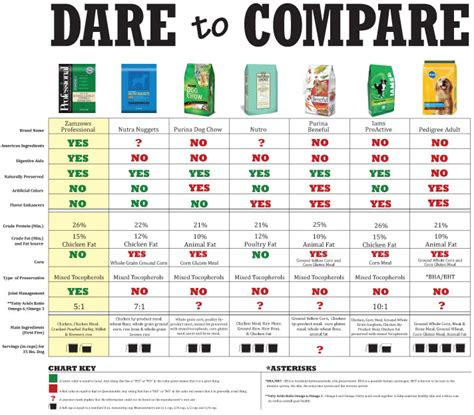 food ratings food comparison chart food table chart the dangerzone ayucar