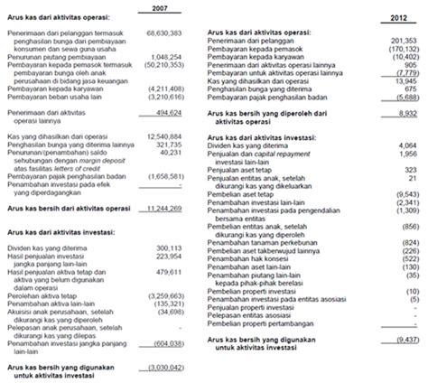 contoh format cash flow statement format cash flow perusahaan jasa rudiyanto 187 analisa
