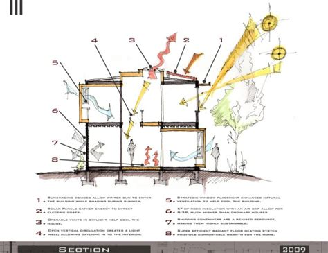 sustainable home plans sustainable design architecture design san francisco