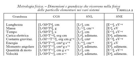 ufficio internazionale dei pesi e delle misure metrologia in quot enciclopedia italiana quot
