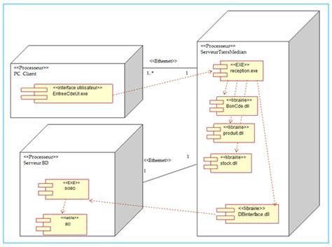 diagramme uml de déploiement les diff 233 rents types de diagrammes d 233 butez l analyse
