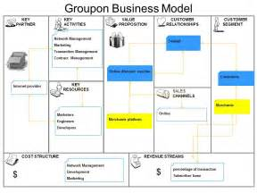 business model business strategies sustainable innovations is groupon business model profitable for