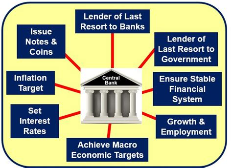 Power Bank Roles what is a central bank what do central banks do market business news