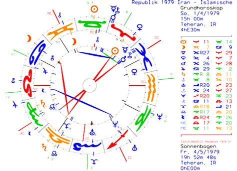 haus 9 astrologie mundan astrologie horoskope praxis jupiter9 ch 2012