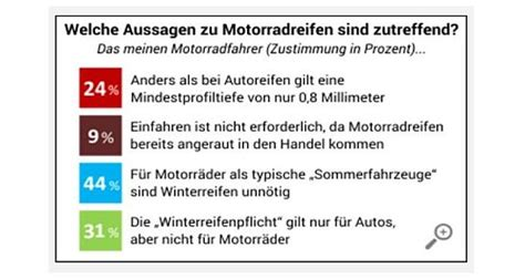 Motorradreifen Bielefeld by Reifen Motorradreifen Umfrage Aftermarket Update
