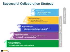 successful collaboration strategy powerpoint slide