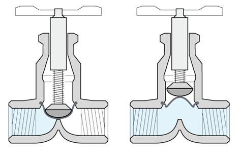 Plumbing Diaphragm by Diaphragm Valve Diagram Www Pixshark Images