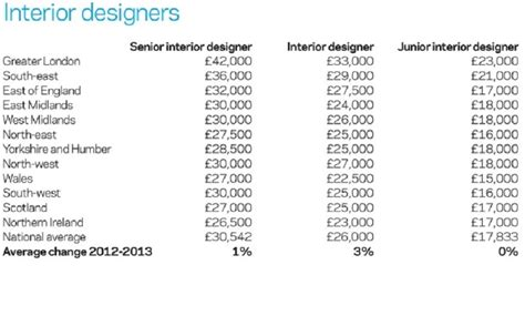 Starting Salary For Interior Designer by Emejing Professional Home Designer Salary Photos Junior
