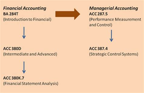 Accountant After Mba by Courses For All Mbas Mccombs Business School