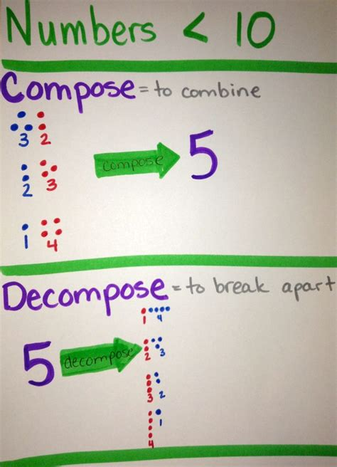 Composing And Decomposing Numbers Worksheet Grade by Compose And Decompose Numbers Less Than 10 Composing And