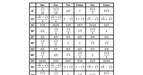 tabla trigonometrica de angulos bienvenido tabla de valores de razones trigonom 201 tricas de 193 ngulos agudos de tri 193 ngulos rect 193 ngulos notables
