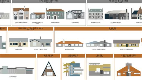 types of home architecture 400 years of american houses visualized co design