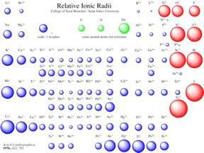 periodic trends in ionic size chemistry socratic
