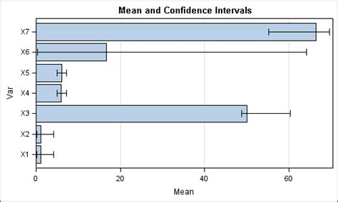 sas template layout overlay custom confidence intervals graphically speaking
