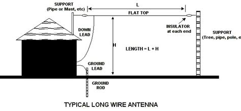 use house wiring as antenna antique radio forums view topic indoor antenna