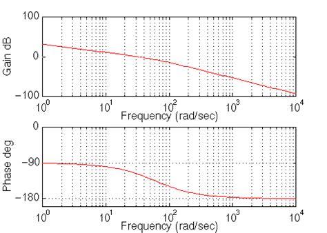 integrator circuit bode plot ctm exle frequency design method for dc motor position