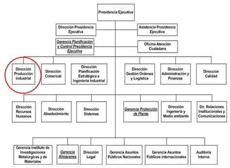 estructura sindical argentina establecimiento indicadores de calidad planta cal