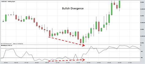 forex divergence tutorial day forex trading training williams r