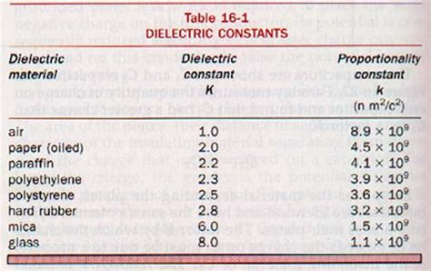 capacitor dielectric constant table physics second semester problems