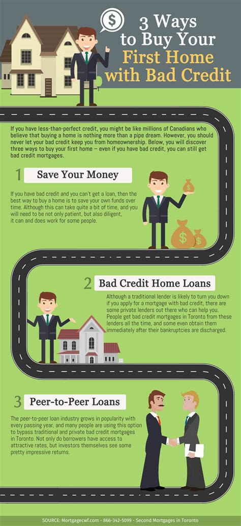 3 ways to buy your home with bad credit financing