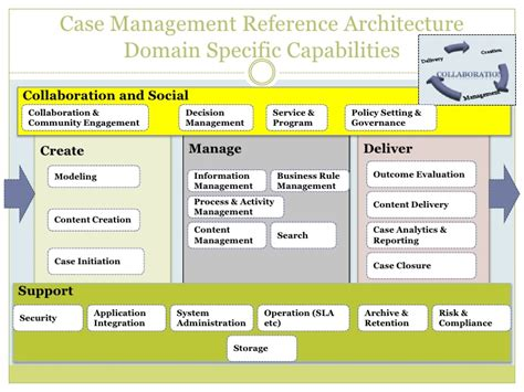 reference architecture template management reference architecture