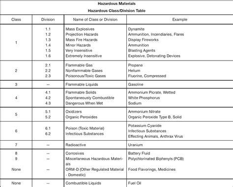 dot hazardous materials table hazmat table 1 brokeasshome com