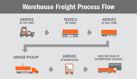 sea  store  steps   warehouse freight process flow