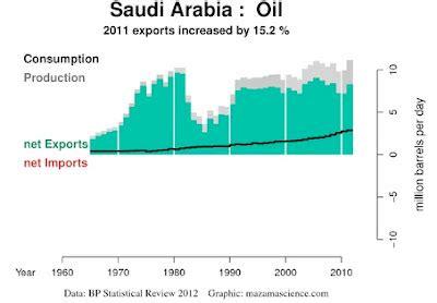 random policy: saudi arabia, oil importer?