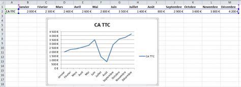 comment faire un graphique excel excel comment cr 233 er un graphique en deux clics