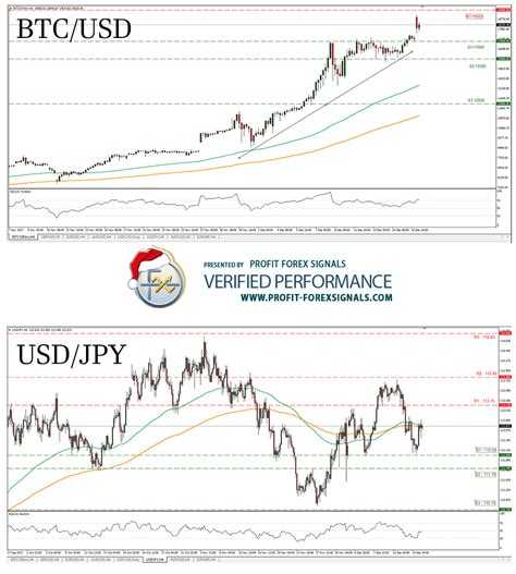 bitcoin vs forex bitcoin on the rise again profit forex signals blog